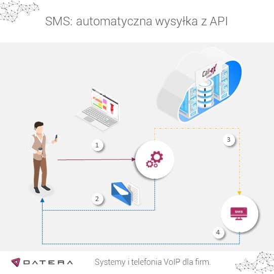 Schemat wykorzystania usługi SMS przez API dla dwuskładnikowej weryfikacji danych nowych użytkowników