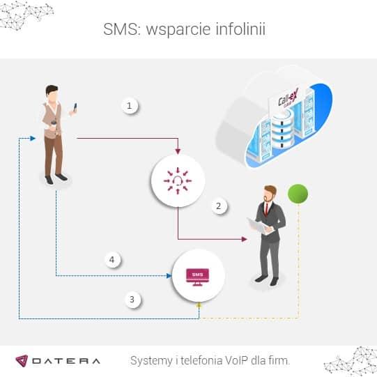 Usługa SMS Datera - ocena po rozmowie.