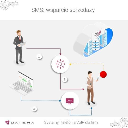 Usługa SMS wsparcie sprzedaży - przy nieodebraniu.