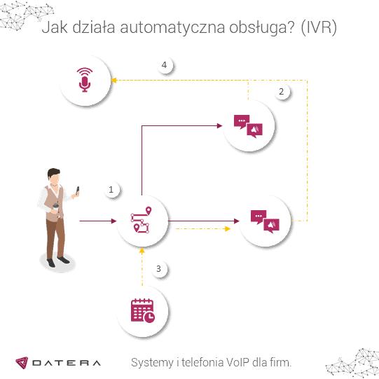 Schemat działania automatycznej obsługi IVR w wirtualnej centrali Datera