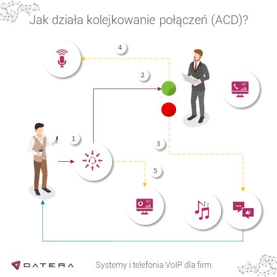 Schemat działania firmowej infolinii z kolejkowaniem połączeń (ACD) i syntezą mowy (TTS) Datera