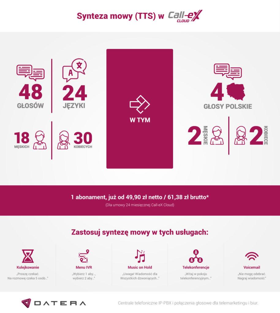 TTS w Call-eX Cloud to 48 głosów, 24 języki. 18 głosów męskich, 30 kobiecych. W tym: 4 głosy polskie (2 męskie, 2 kobiece). Do wykorzystania z usługami kolejkowania, IVR, poczty głosowej, telekonferencji i Music on Hold.
